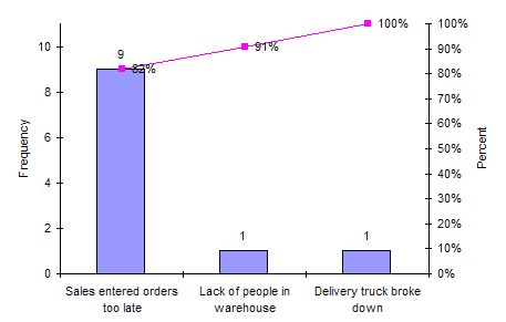 pareto diagrams on late deliveries