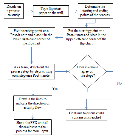 Steps in making a process flow diagram