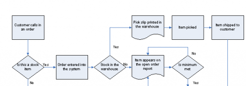 ordering proces flow diagram
