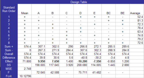 DOE design table