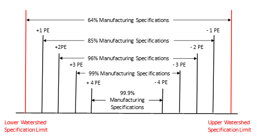 manufacturing specs and probable errors