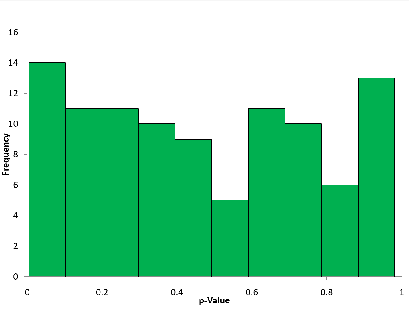 distribution of p values