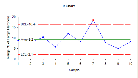 range chart for pharma