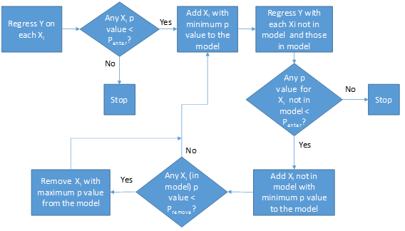 stepwise regression process flow diagram