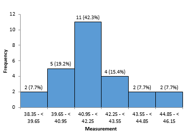 histogram on supplier density