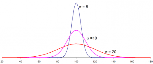 three normal distributions with different standard deviations