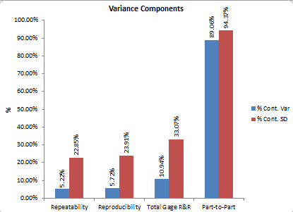 variance components graph