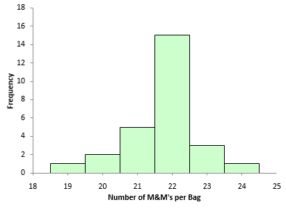 Histogram of M&M's in a bag