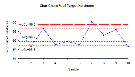 Xbar Chart For Tablet Hardness