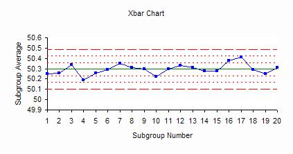 Xbar-s Control Charts: Part 1 | BPI Consulting
