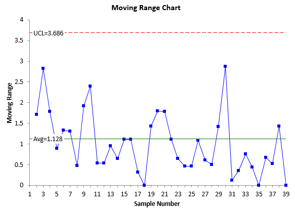 updated moving range chart