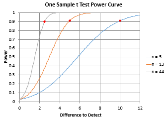 power vs sample size curve