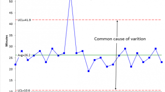 common and special causes on a control chart